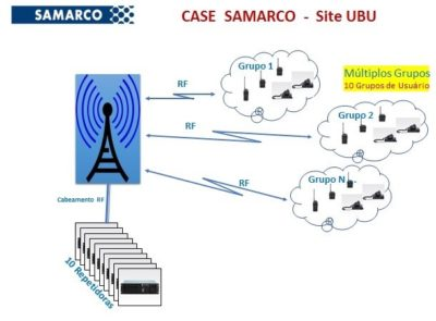 Case Samarco - Site Ubu